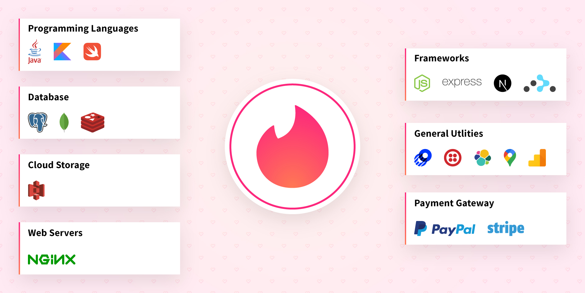 How to Create a Dating App like Tinder: Step-by-Step Guide