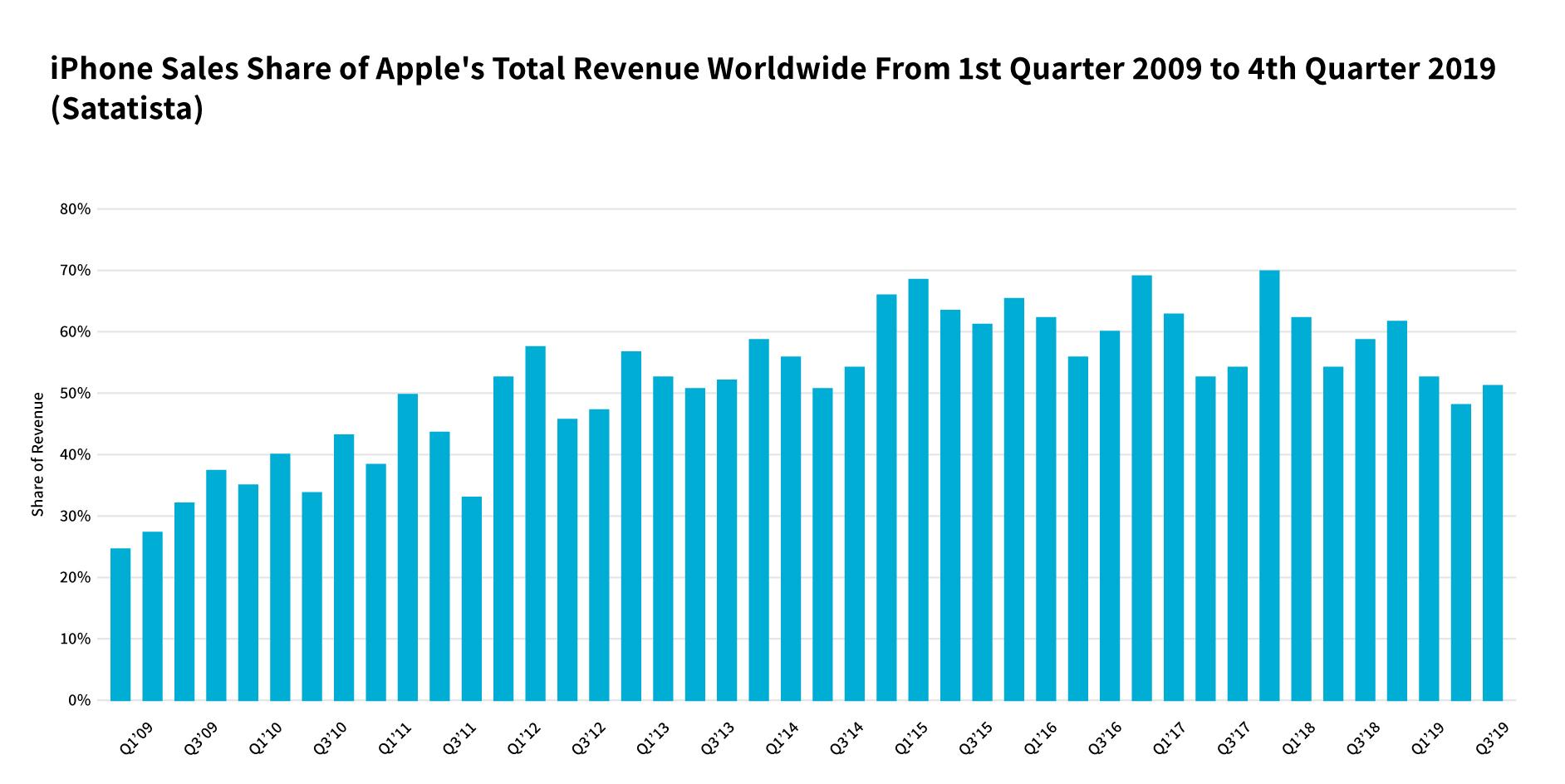Apple's Worldwide revenue